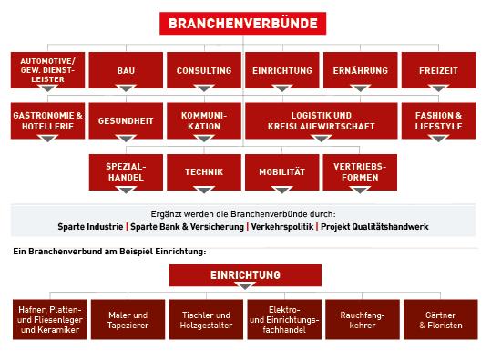 Grafik zu den Branchenverbünden der Wirtschaftskammer Tirol (Foto: WK Tirol)
